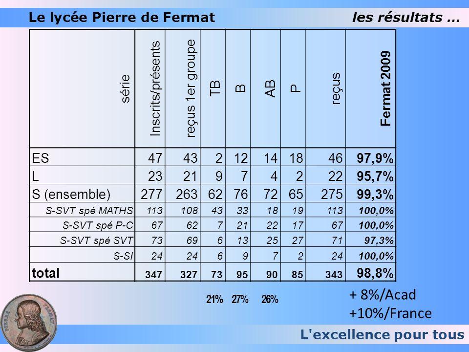 + 8%/Acad +10%/France Le lycée Pierre de Fermat les résultats … série
