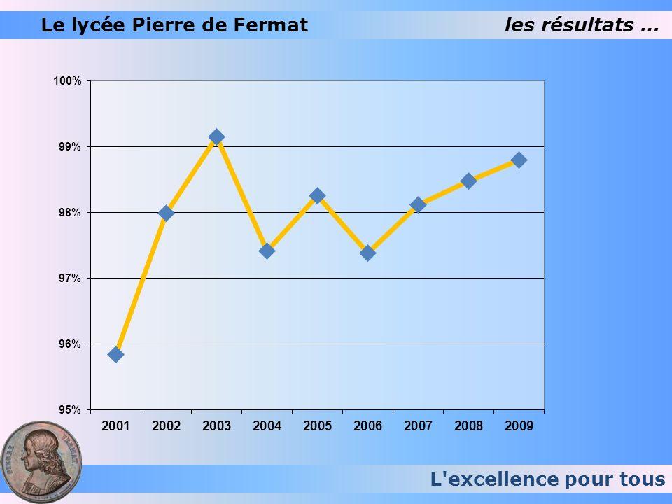 Le lycée Pierre de Fermat les résultats …