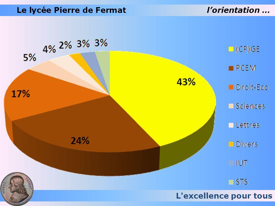 Le lycée Pierre de Fermat l'orientation …