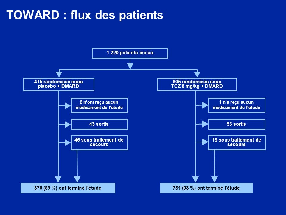 TOWARD : flux des patients