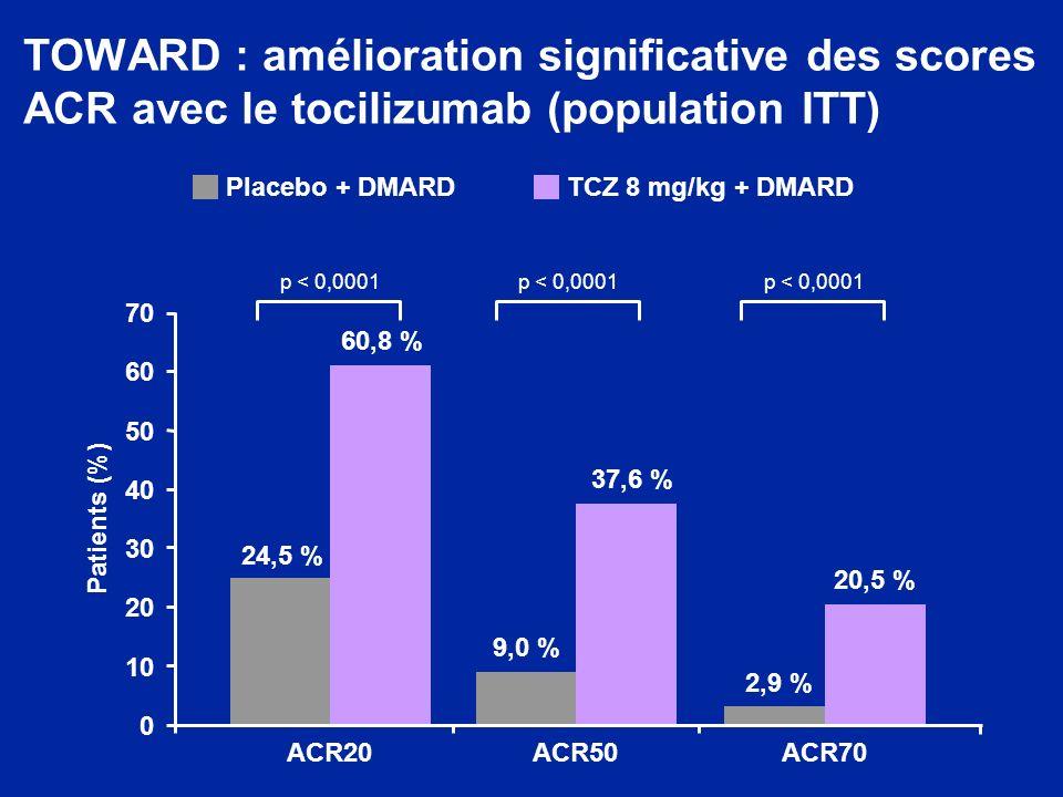 TOWARD : amélioration significative des scores ACR avec le tocilizumab (population ITT)