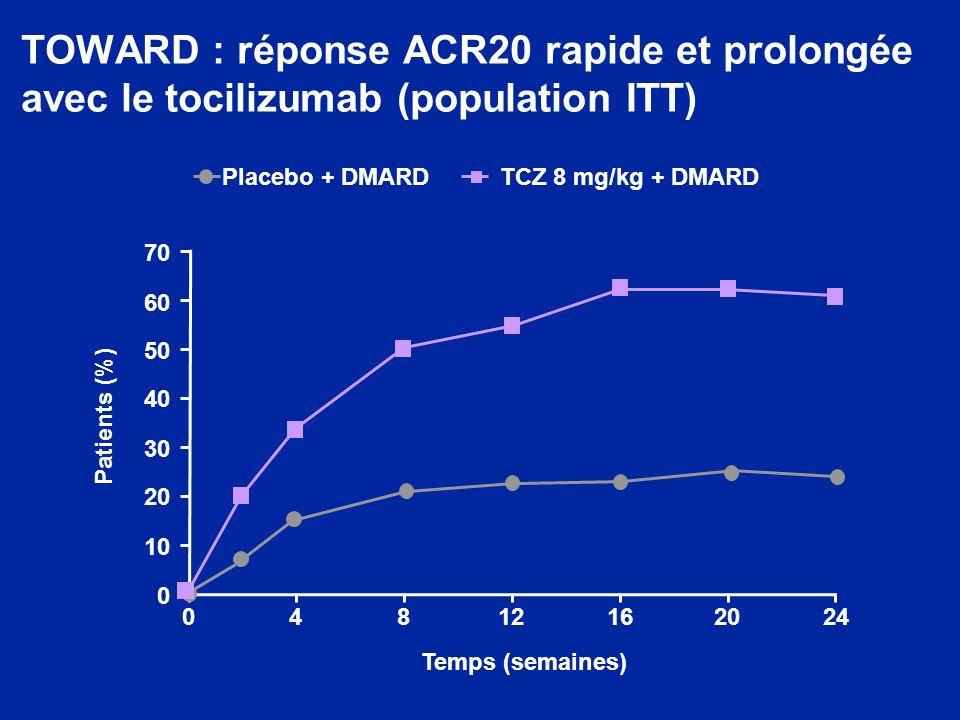 TOWARD : réponse ACR20 rapide et prolongée avec le tocilizumab (population ITT)