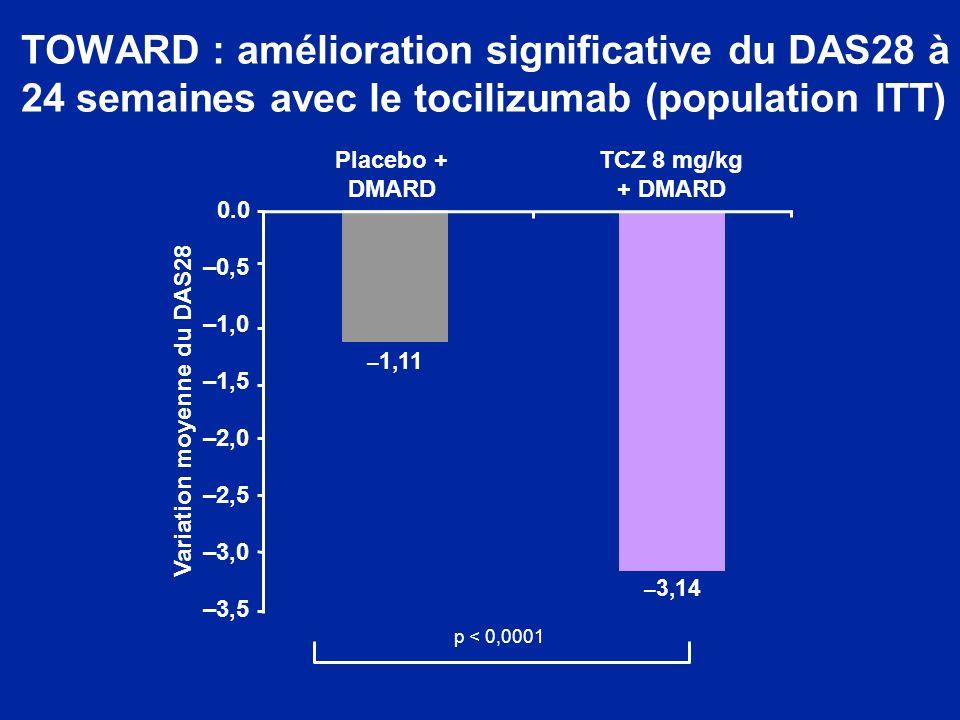 TOWARD : amélioration significative du DAS28 à 24 semaines avec le tocilizumab (population ITT)