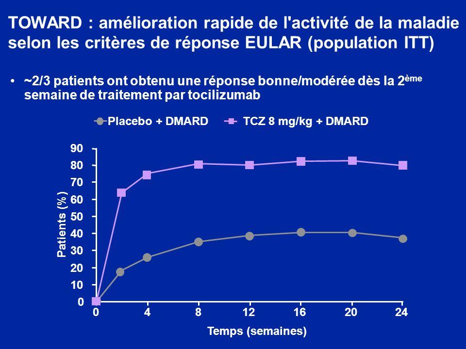 TOWARD : amélioration rapide de l activité de la maladie selon les critères de réponse EULAR (population ITT)