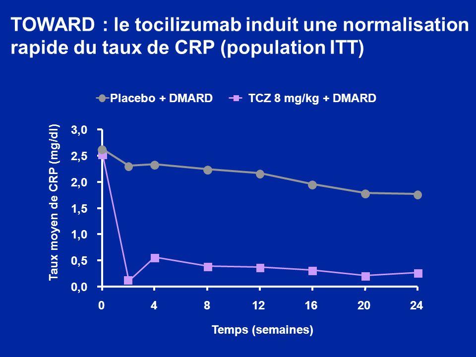 Taux moyen de CRP (mg/dl)