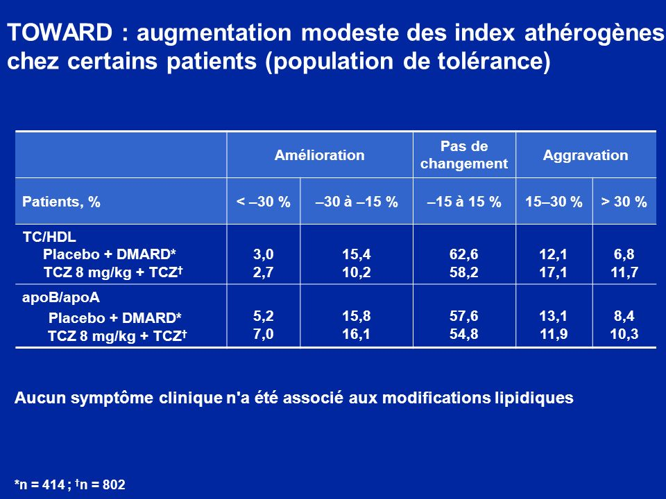 TOWARD : augmentation modeste des index athérogènes chez certains patients (population de tolérance)