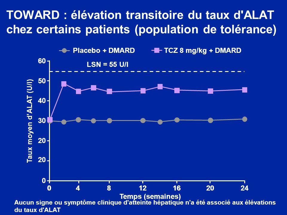 TOWARD : élévation transitoire du taux d ALAT chez certains patients (population de tolérance)