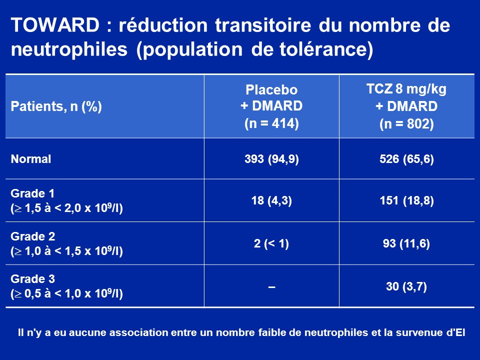 TOWARD : réduction transitoire du nombre de neutrophiles (population de tolérance)