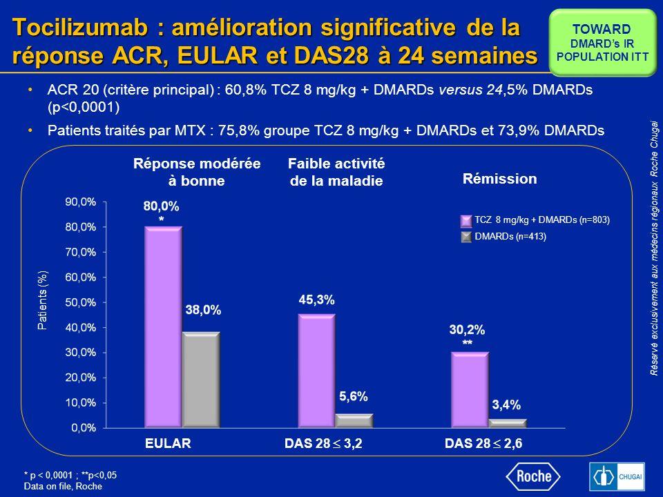 Tocilizumab : amélioration significative de la réponse ACR, EULAR et DAS28 à 24 semaines