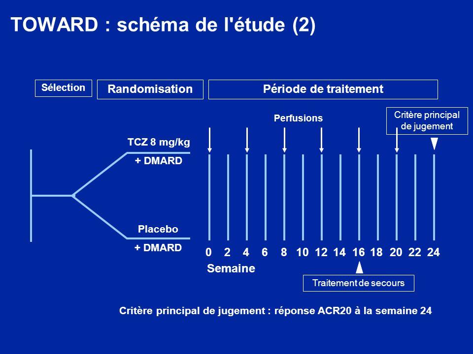 TOWARD : schéma de l étude (2)