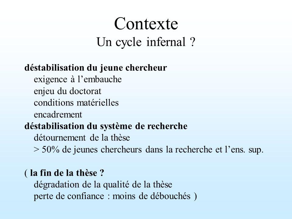 Contexte Un cycle infernal