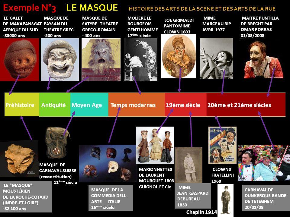 Exemple N°3 LE MASQUE HISTOIRE DES ARTS DE LA SCENE ET DES ARTS DE LA RUE