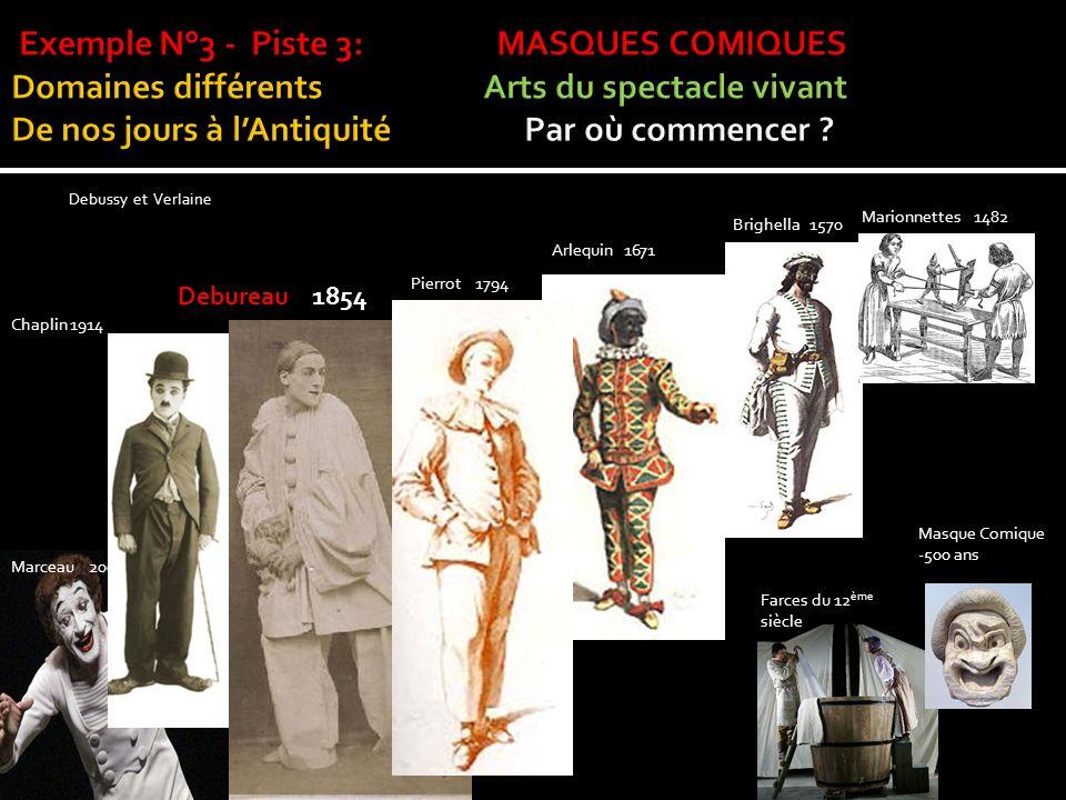 Exemple N°3 - Piste 3: MASQUES COMIQUES Domaines différents Arts du spectacle vivant De nos jours à l'Antiquité Par où commencer