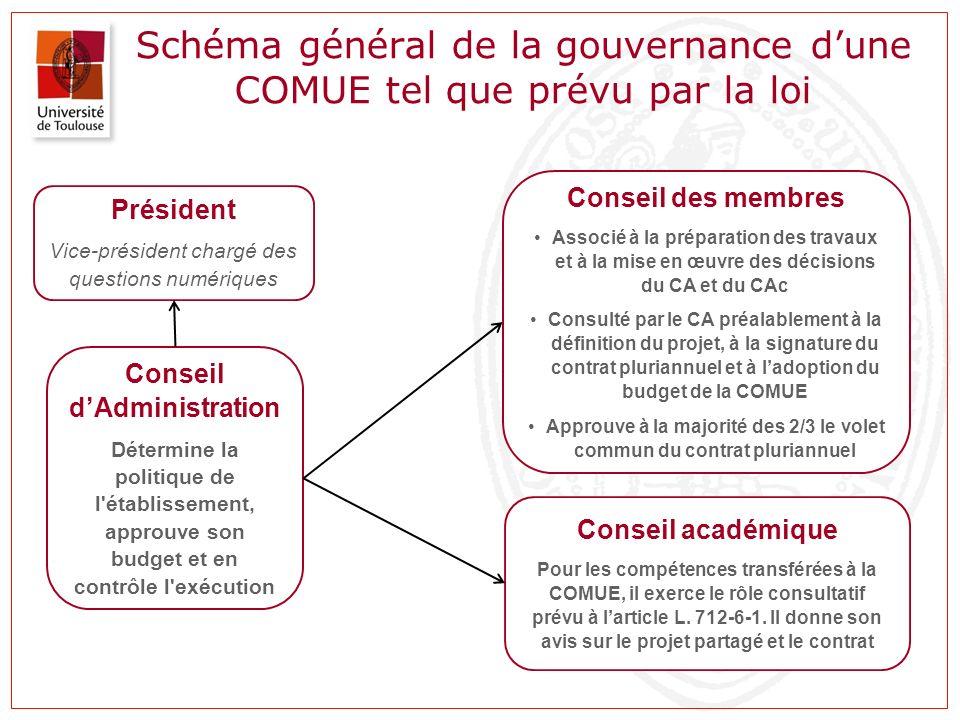 Schéma général de la gouvernance d'une COMUE tel que prévu par la loi