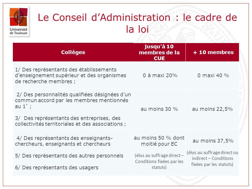 Le Conseil d'Administration : le cadre de la loi