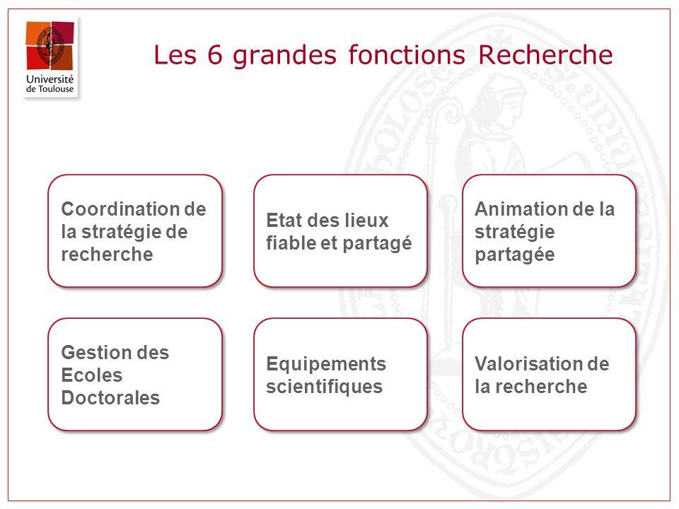 Les 6 grandes fonctions Recherche