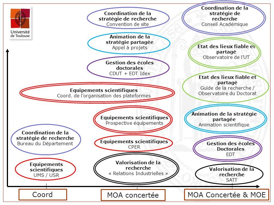 Coord MOA concertée MOA Concertée & MOE