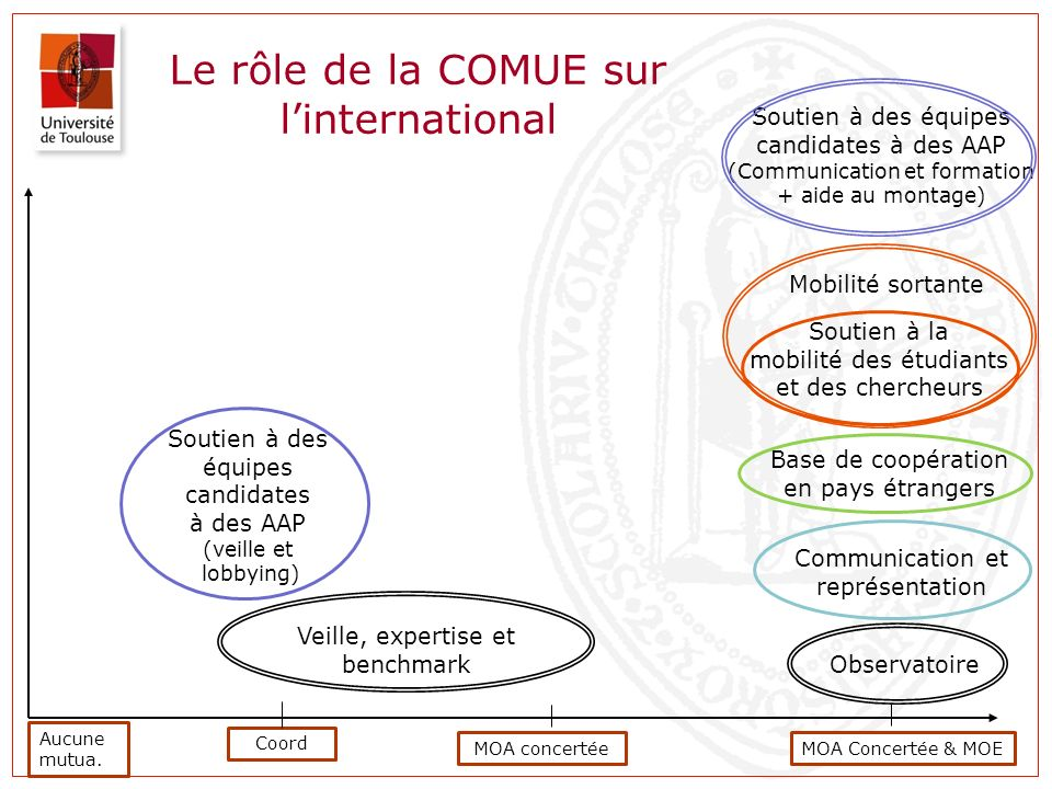 Le rôle de la COMUE sur l'international