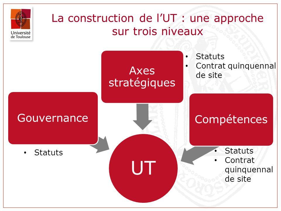La construction de l'UT : une approche sur trois niveaux