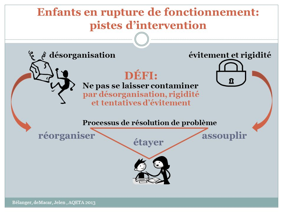 Enfants en rupture de fonctionnement: pistes d'intervention