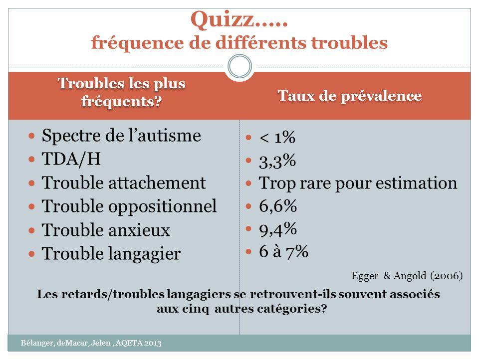 Quizz….. fréquence de différents troubles
