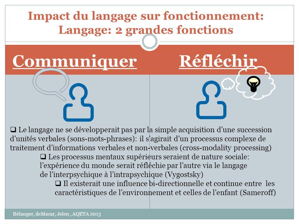 Impact du langage sur fonctionnement: Langage: 2 grandes fonctions
