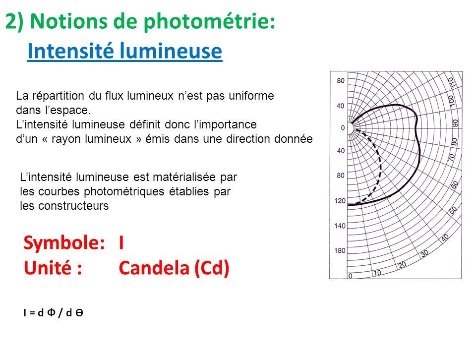 2) Notions de photométrie: Intensité lumineuse
