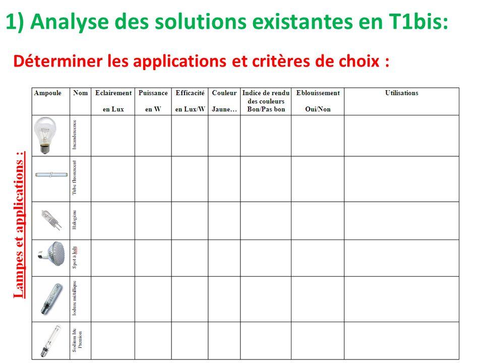 1) Analyse des solutions existantes en T1bis: