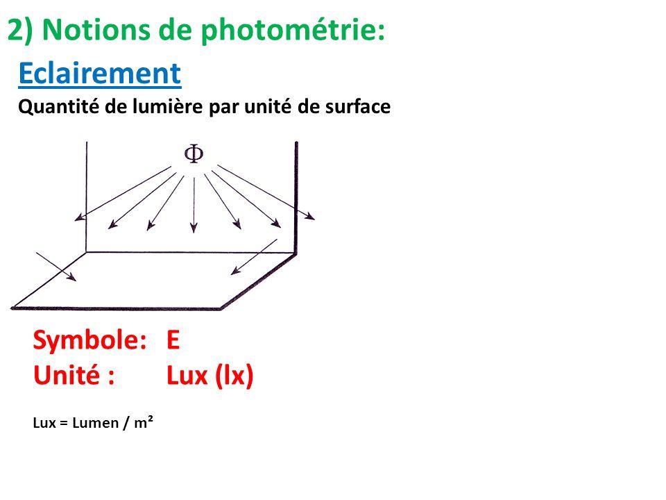 2) Notions de photométrie: Eclairement