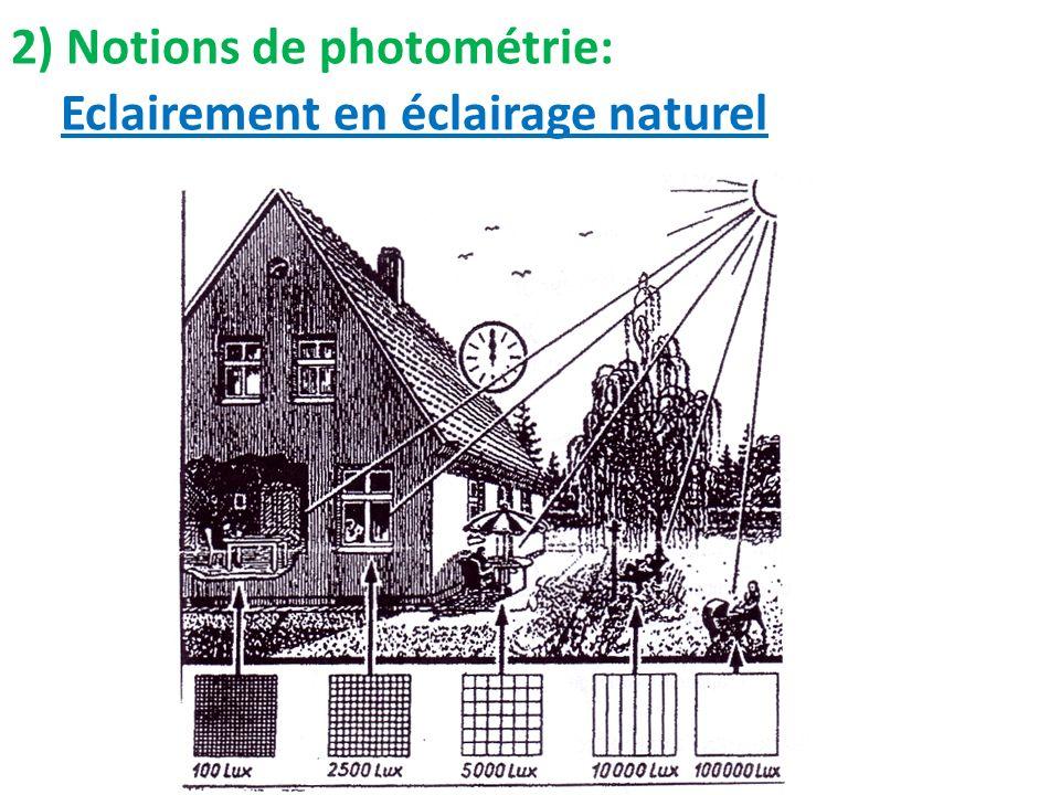 2) Notions de photométrie: