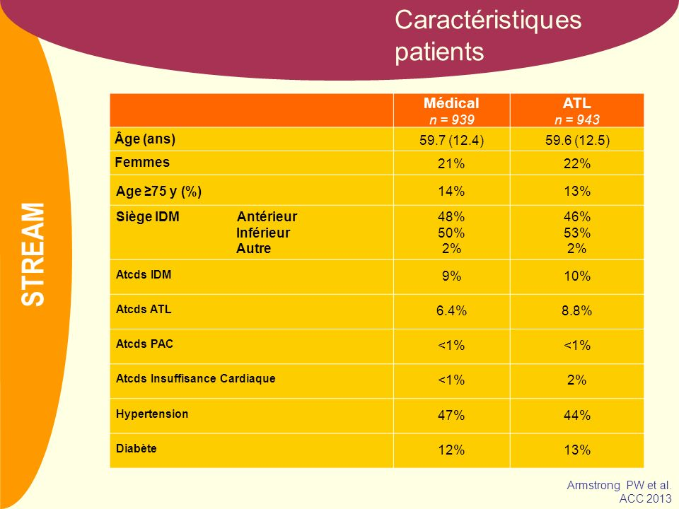 STREAM Caractéristiques patients Médical ATL n = 939 n = 943 Âge (ans)