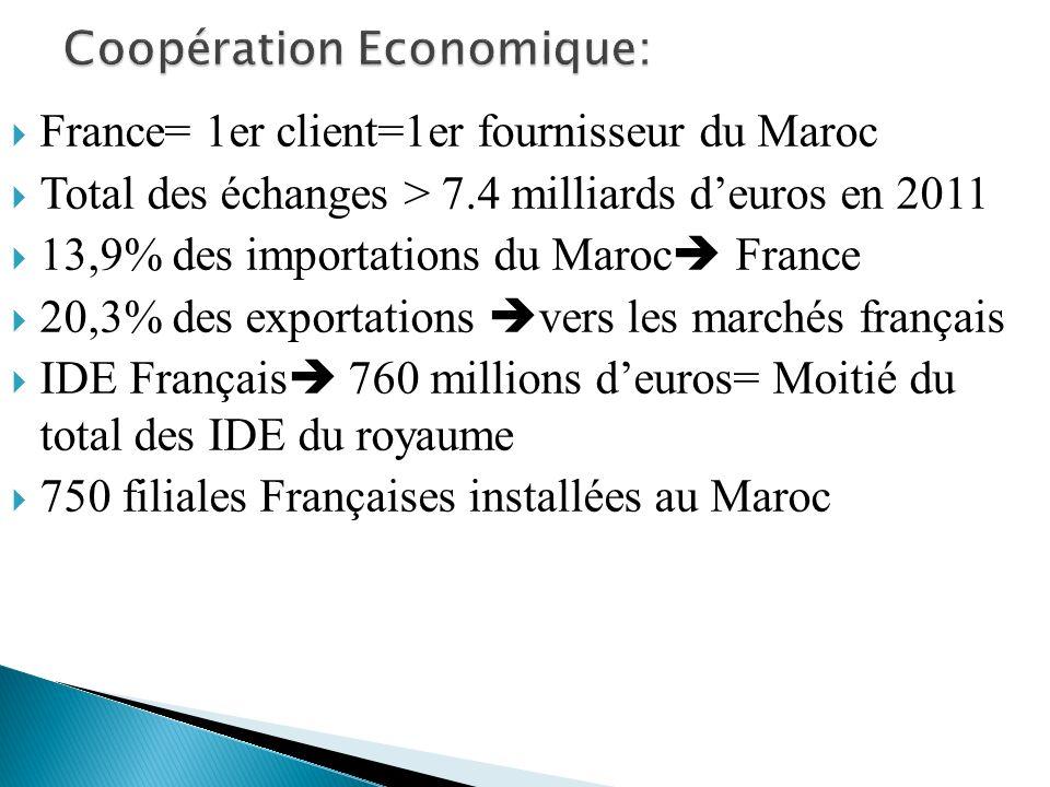 Coopération Economique:
