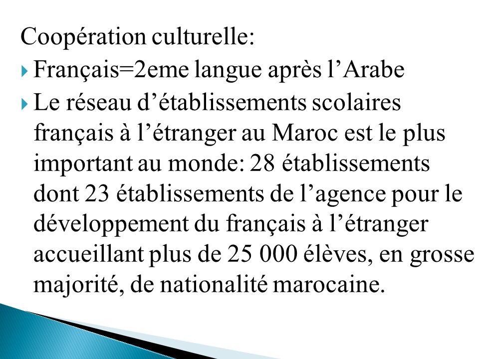 Coopération culturelle: