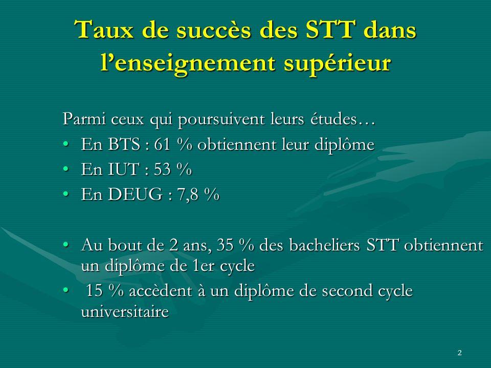 Taux de succès des STT dans l'enseignement supérieur