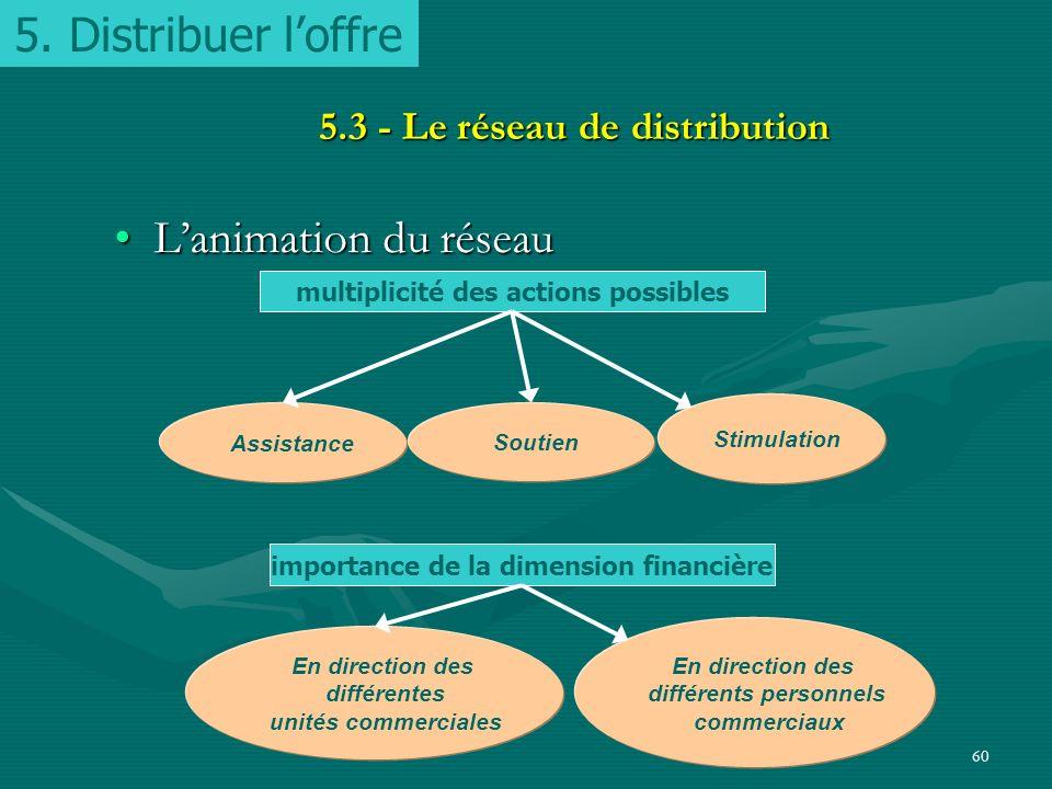 5. Distribuer l'offre L'animation du réseau