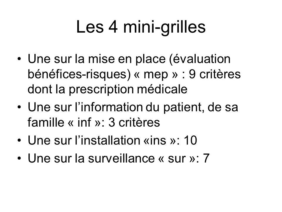 Les 4 mini-grilles Une sur la mise en place (évaluation bénéfices-risques) « mep » : 9 critères dont la prescription médicale.