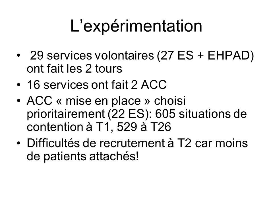 L'expérimentation 29 services volontaires (27 ES + EHPAD) ont fait les 2 tours. 16 services ont fait 2 ACC.