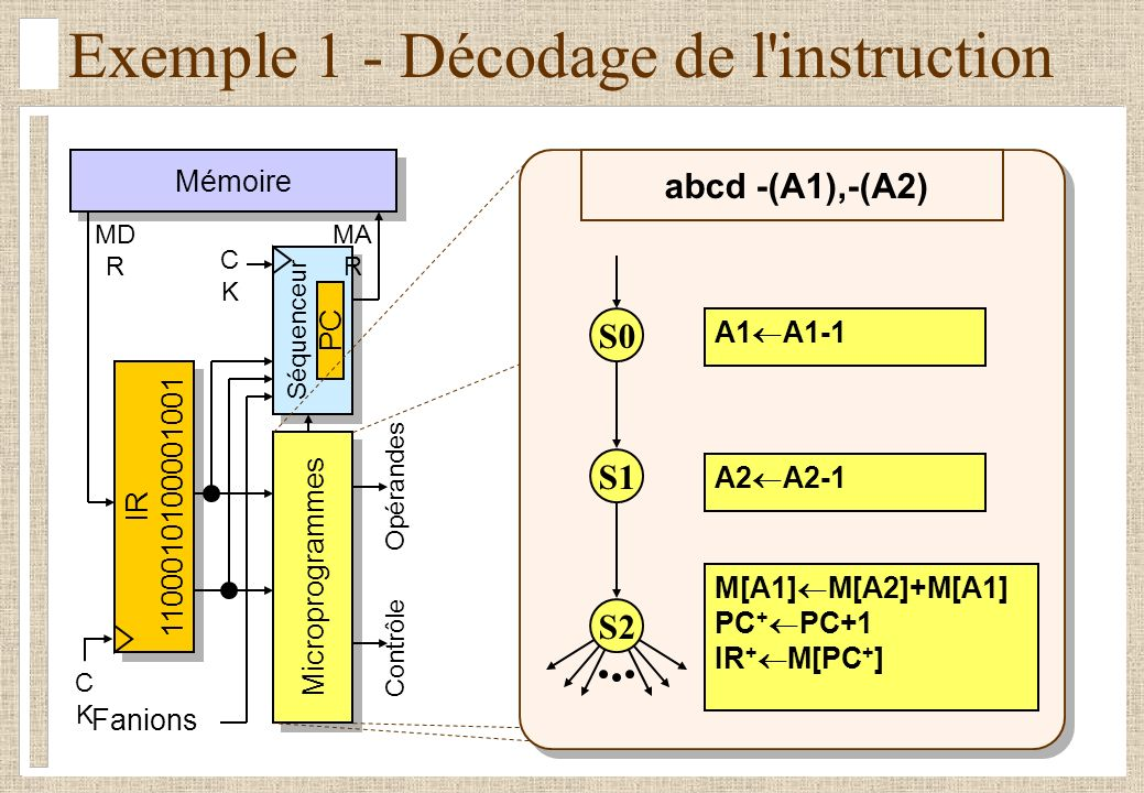 Exemple 1 - Décodage de l instruction