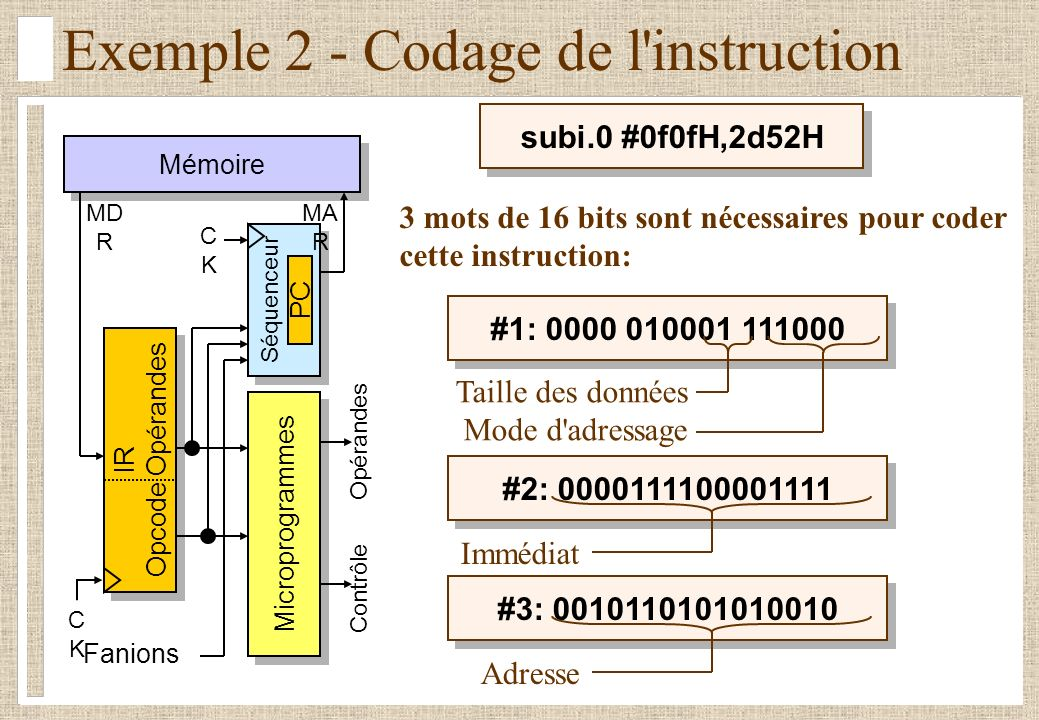 Exemple 2 - Codage de l instruction