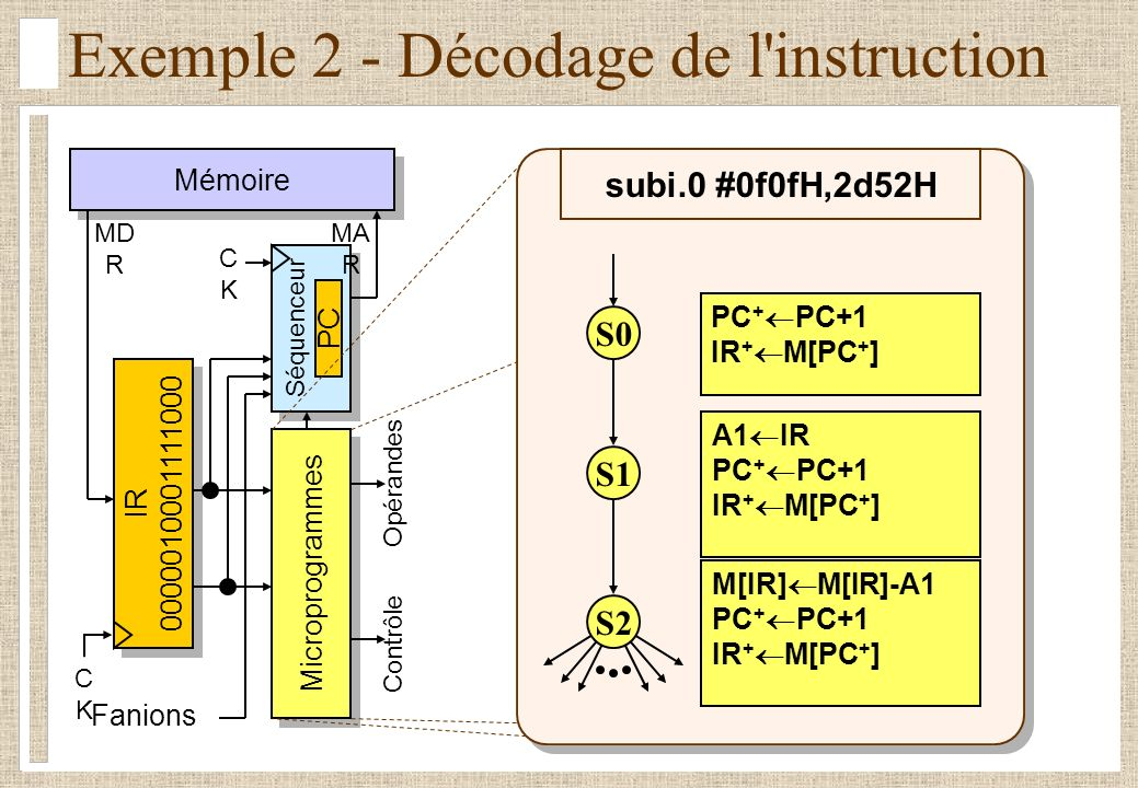 Exemple 2 - Décodage de l instruction