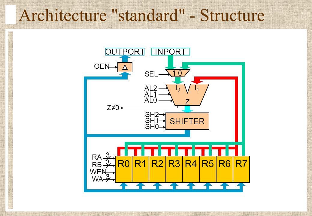 Architecture standard - Structure