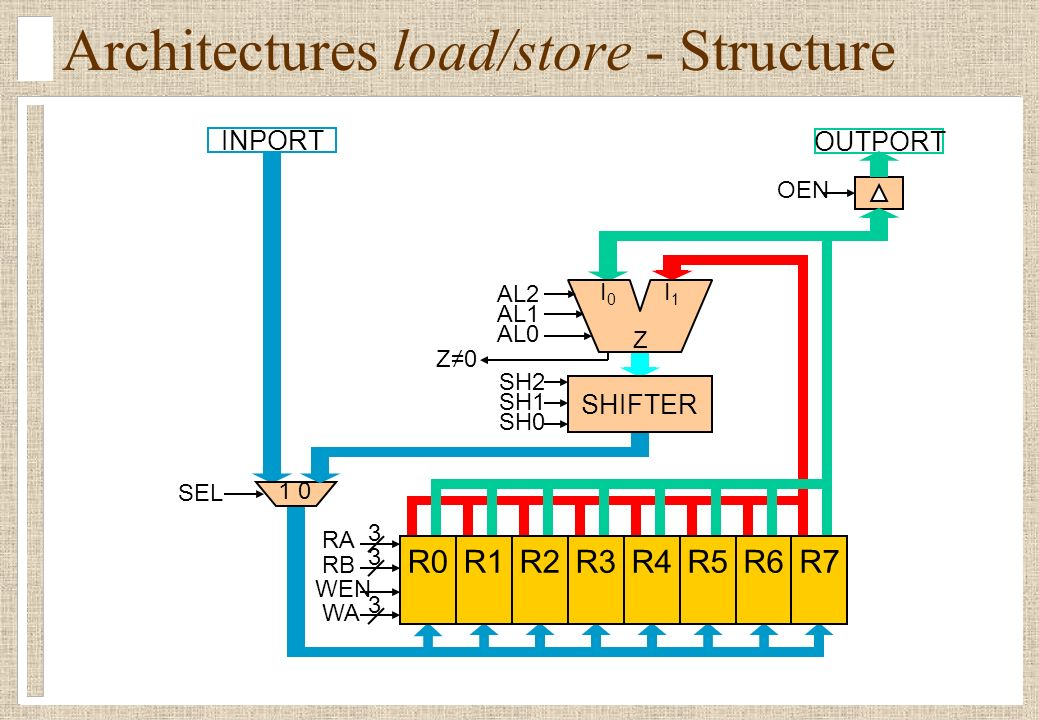 Architectures load/store - Structure