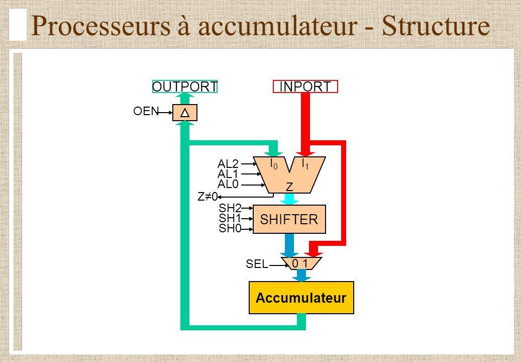 Processeurs à accumulateur - Structure