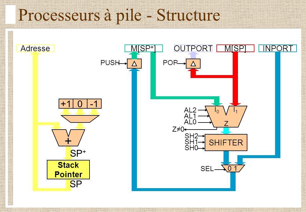 Processeurs à pile - Structure