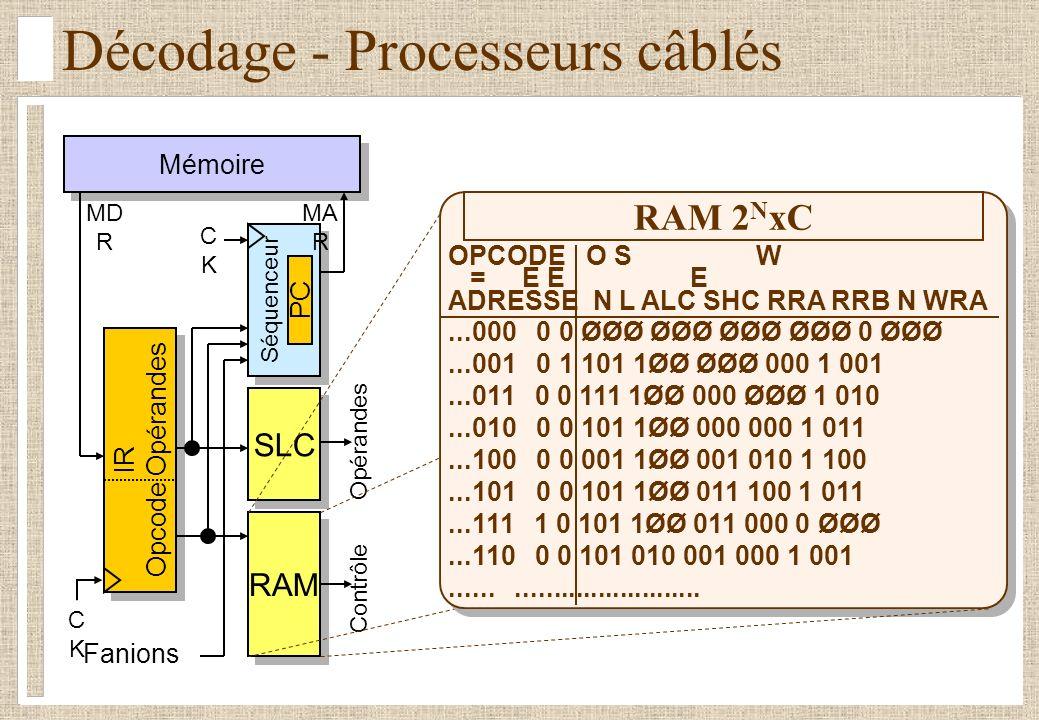 Décodage - Processeurs câblés