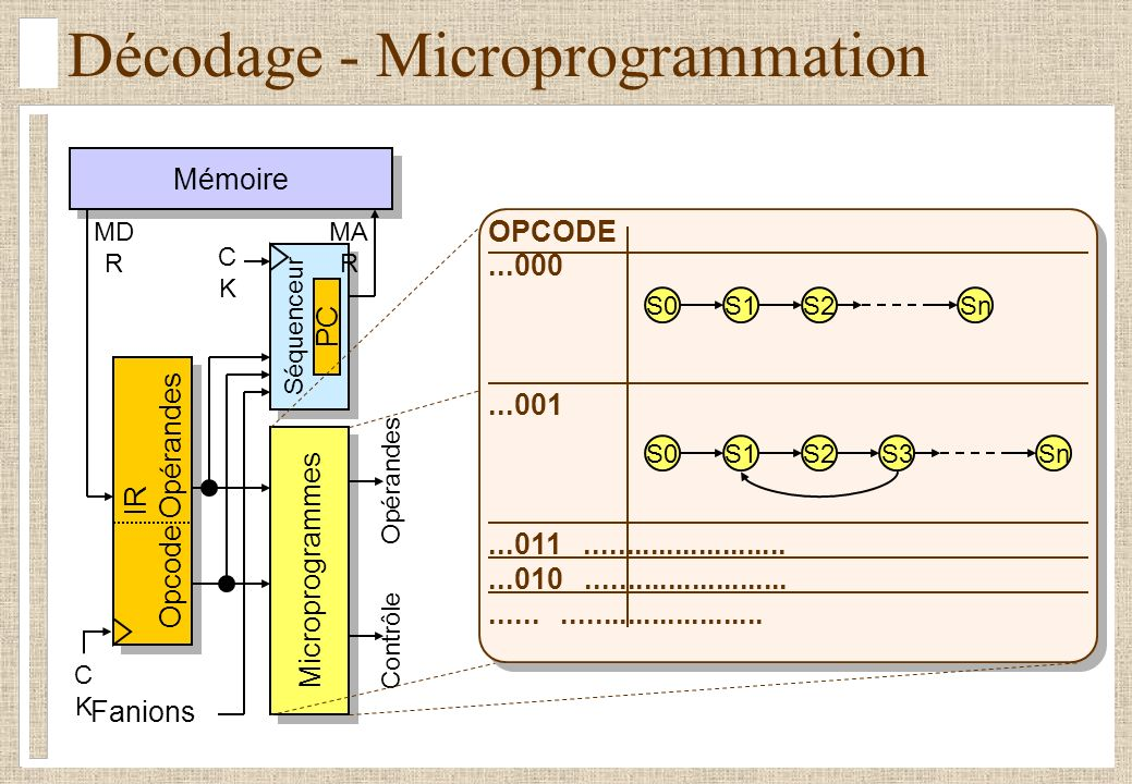 Décodage - Microprogrammation
