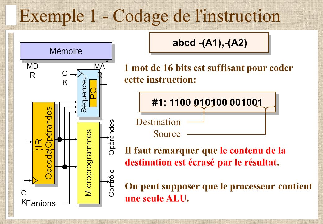 Exemple 1 - Codage de l instruction