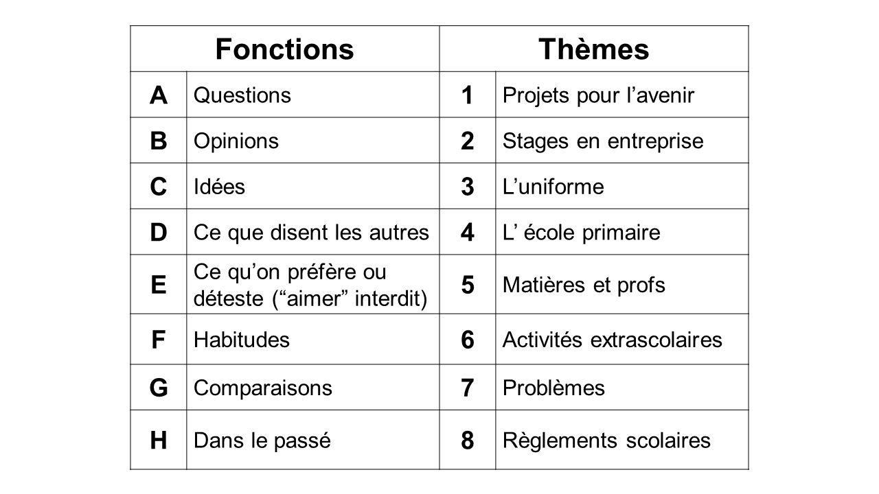 Fonctions Thèmes A 1 B 2 C 3 D 4 E 5 F 6 G 7 H 8 Questions