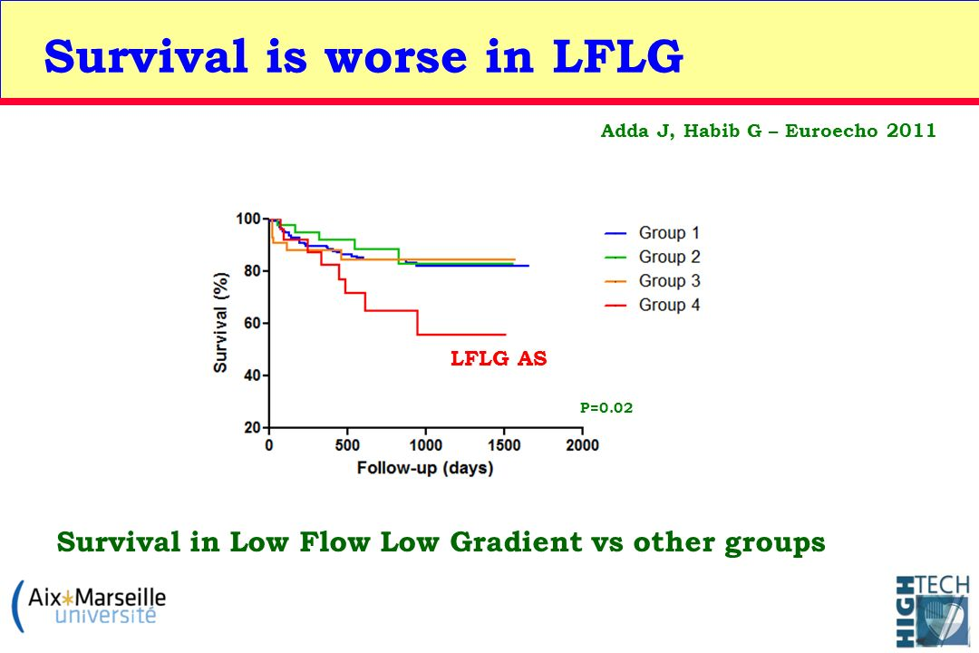 Survival in Low Flow Low Gradient vs other groups