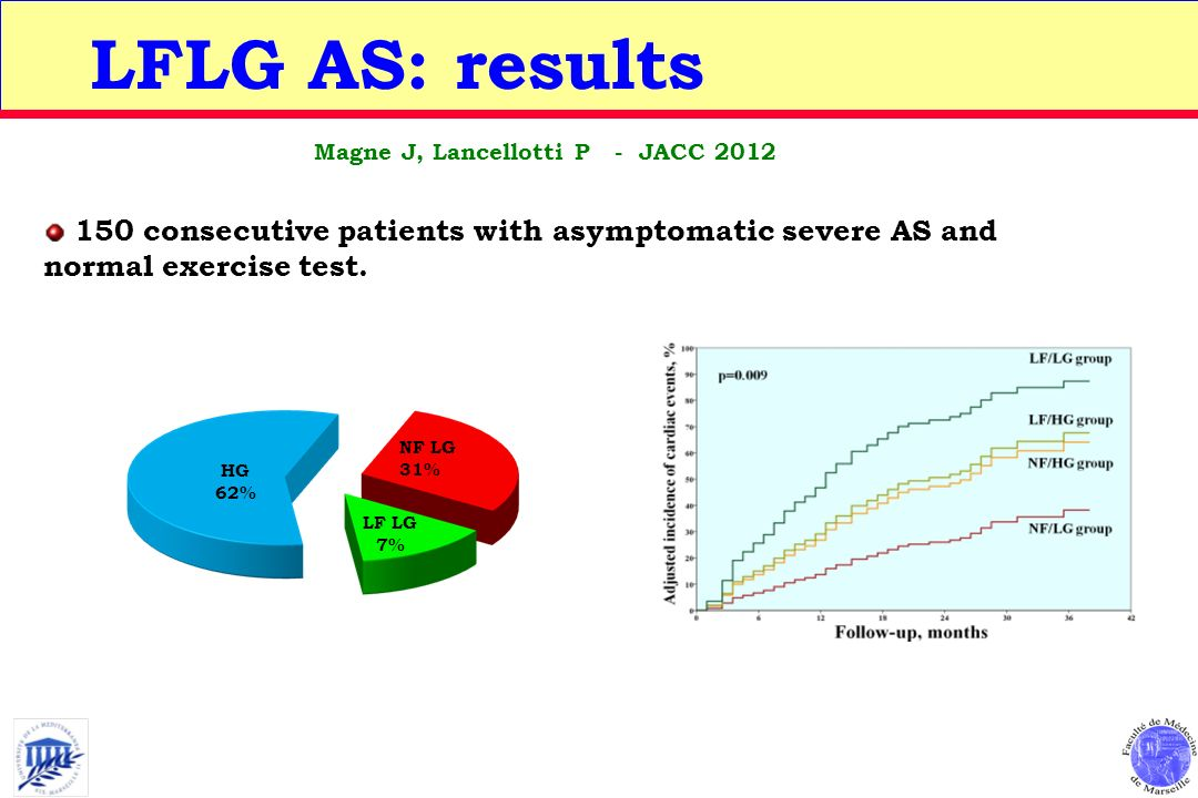 LFLG AS: results Magne J, Lancellotti P - JACC 2012. 150 consecutive patients with asymptomatic severe AS and normal exercise test.